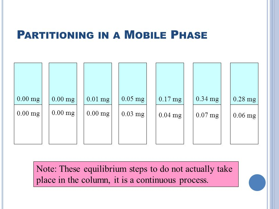 Partitioning in a Mobile Phase