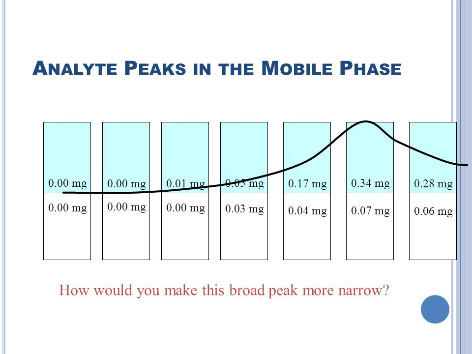 Analyte Peaks in the Mobile Phase