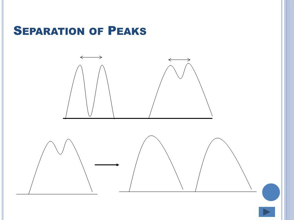 Separation of Peaks