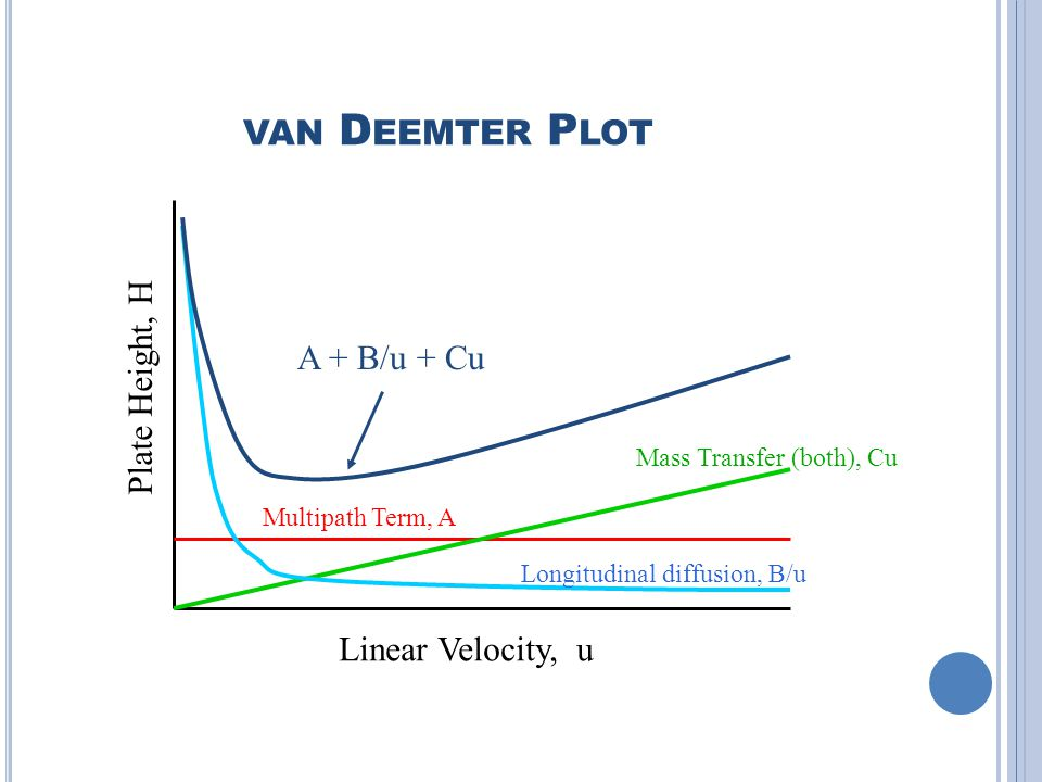 van Deemter Plot Plate Height, H A + B/u + Cu Linear Velocity, u