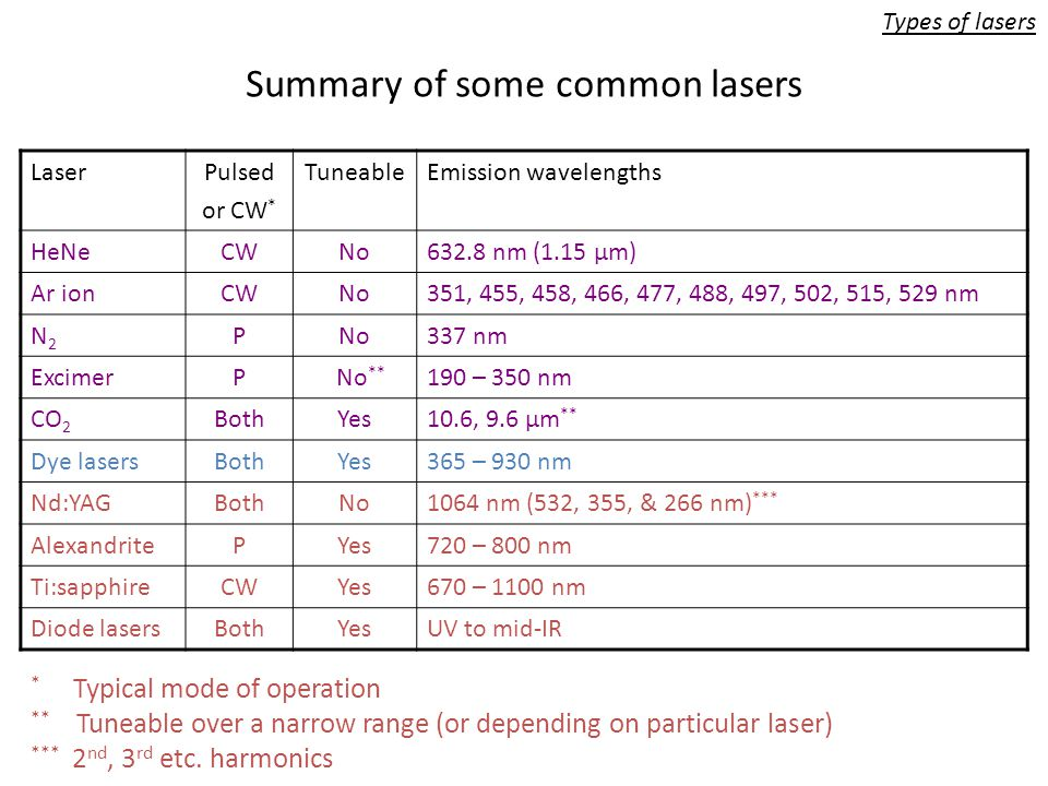 1 5 Types Of Lasers Lasers May Be Classified According To