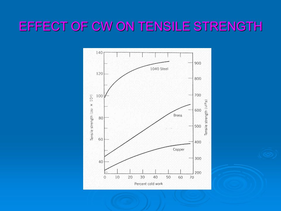EFFECT OF CW ON TENSILE STRENGTH