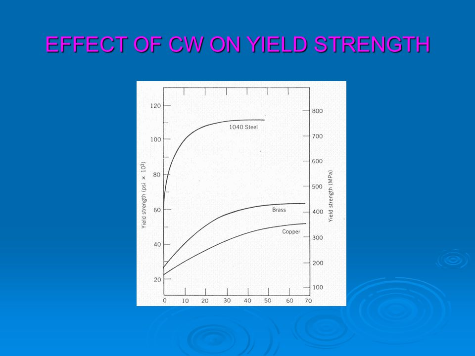 EFFECT OF CW ON YIELD STRENGTH