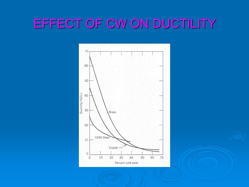 EFFECT OF CW ON DUCTILITY