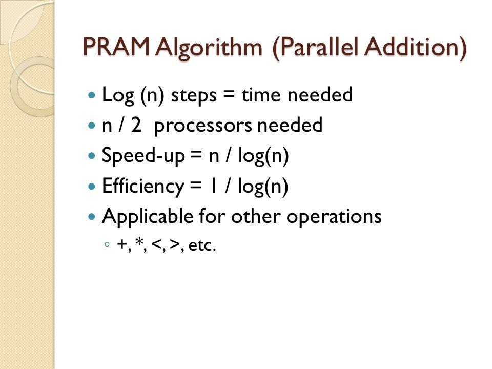 PRAM Algorithm (Parallel Addition)