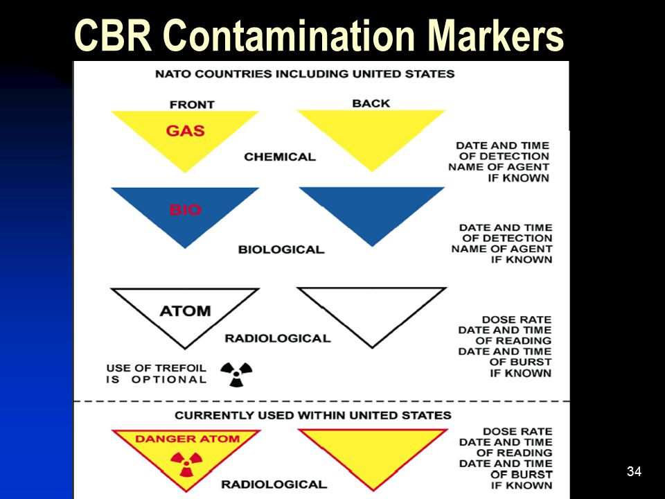 CBR Contamination Markers