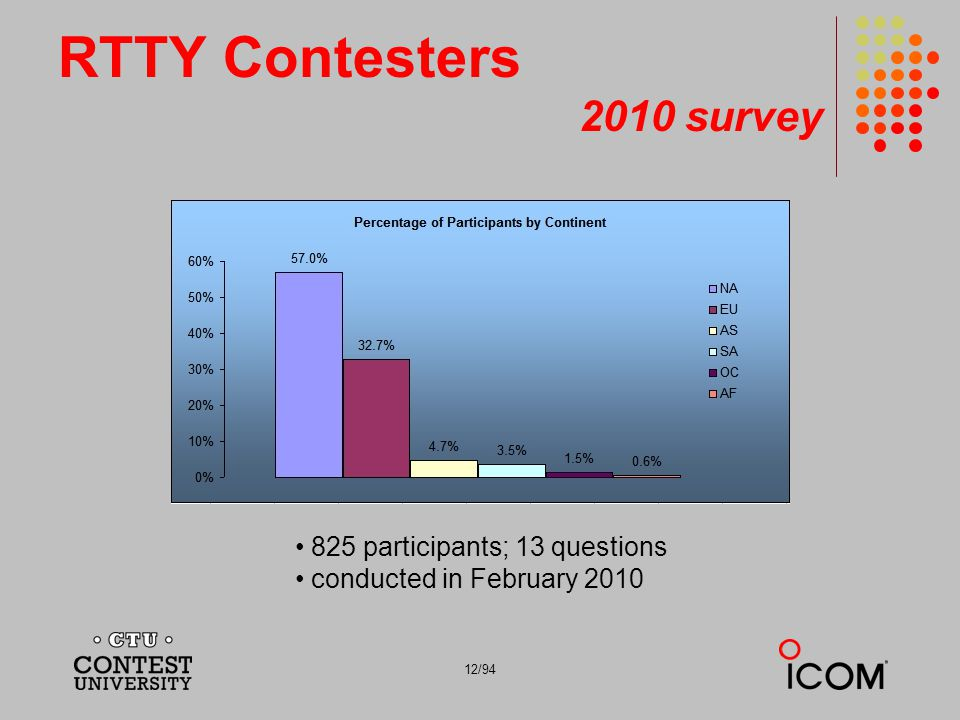 RTTY Contesters 2010 survey