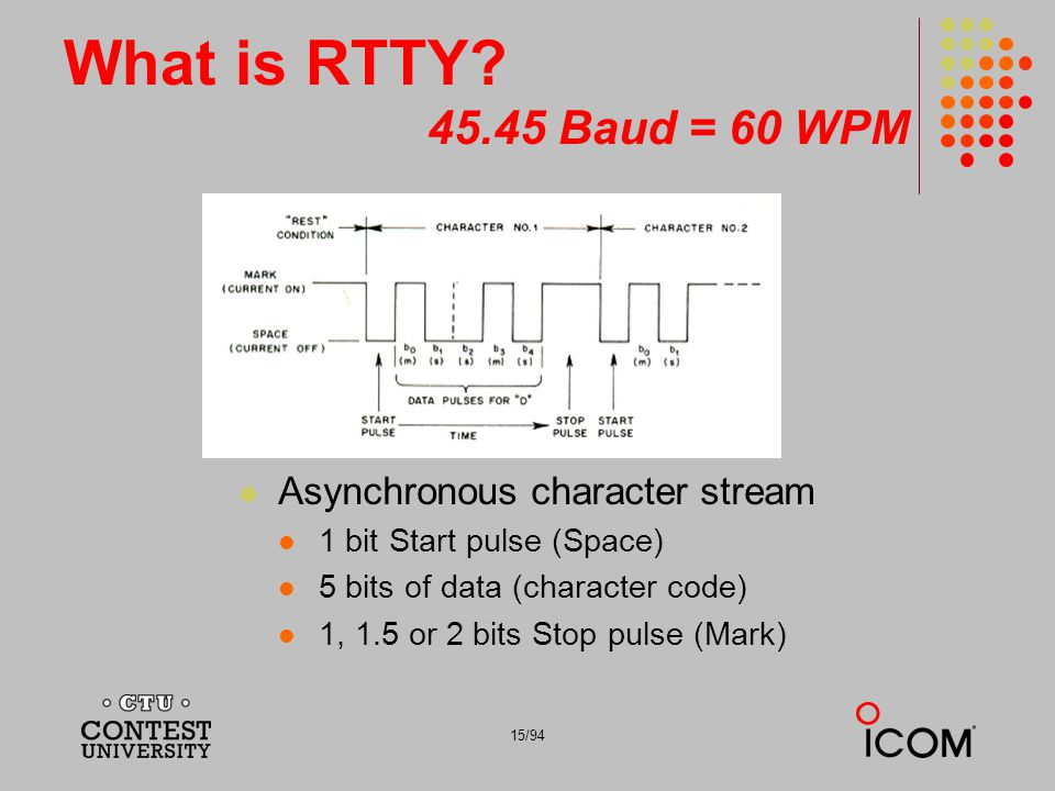 What is RTTY 45.45 Baud = 60 WPM Asynchronous character stream
