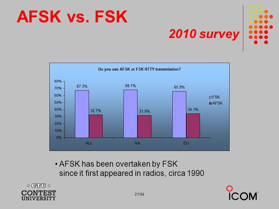 AFSK vs. FSK 2010 survey AFSK has been overtaken by FSK since it first appeared in radios, circa 1990.