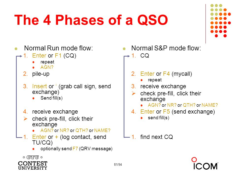 The 4 Phases of a QSO Normal Run mode flow: Normal S&P mode flow: