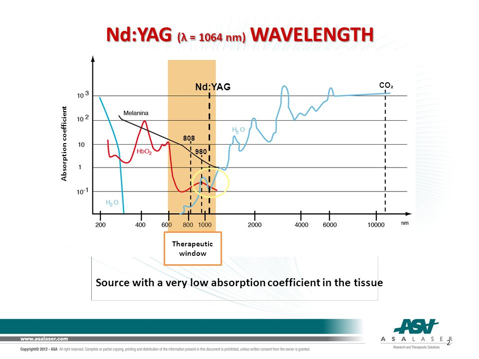 Nd:YAG (λ = 1064 nm) WAVELENGTH