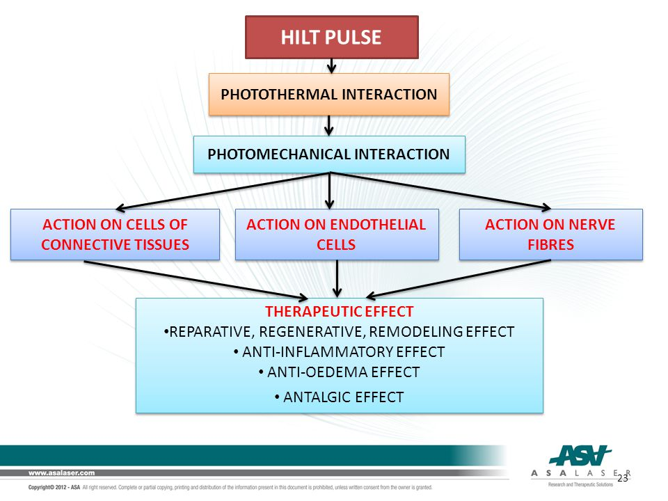 HILT PULSE PHOTOTHERMAL INTERACTION PHOTOMECHANICAL INTERACTION