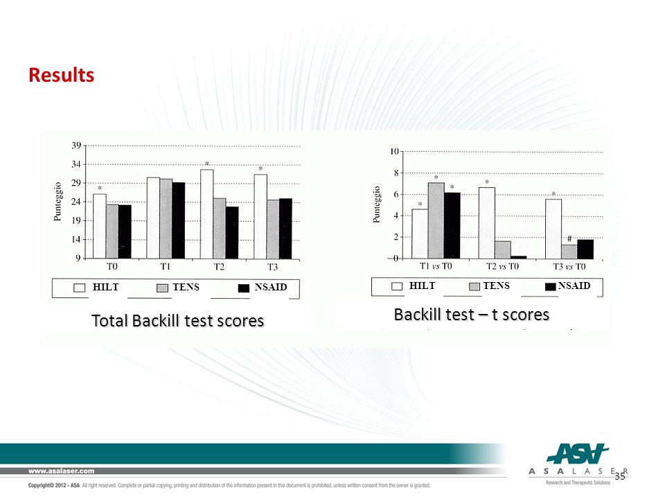 Total Backill test scores