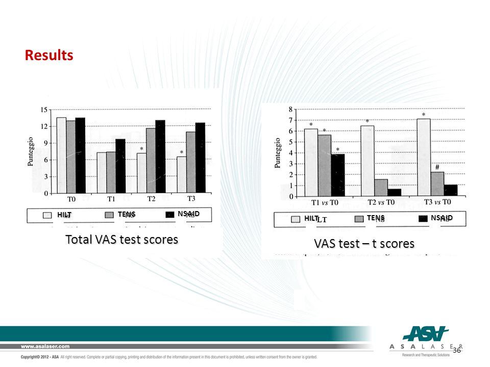 Results Total VAS test scores VAS test – t scores HILT TENS NSAID HILT