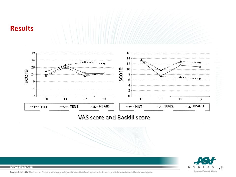 VAS score and Backill score