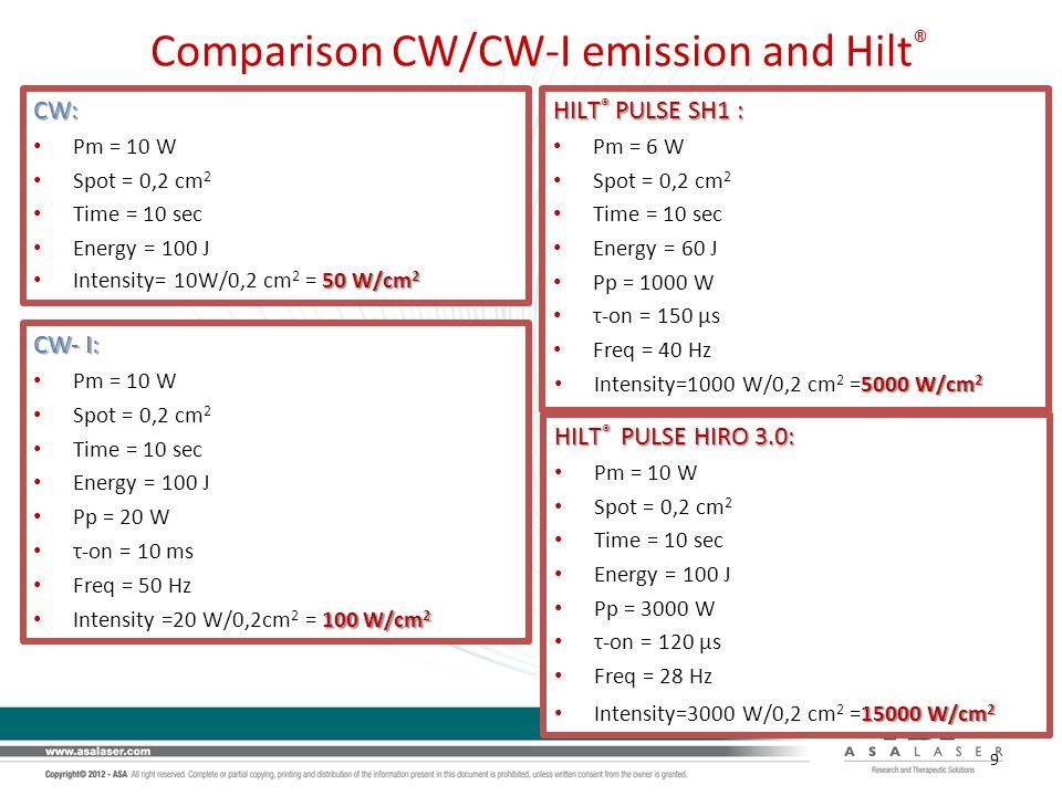 Comparison CW/CW-I emission and Hilt®