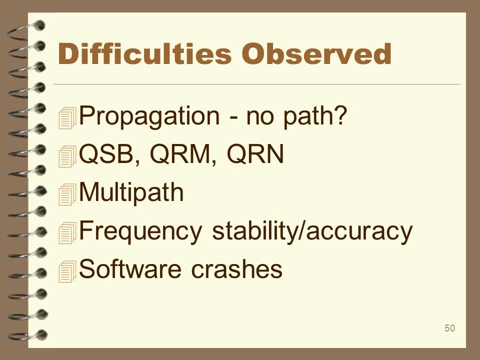 Difficulties Observed