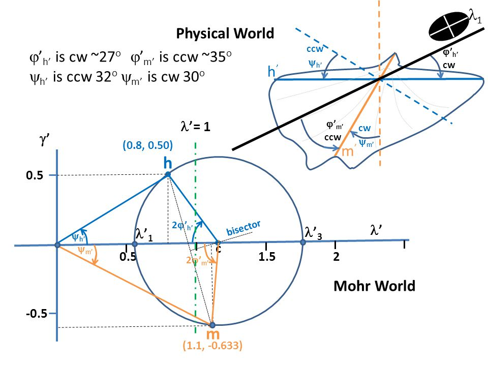 h m 1 Physical World 'h' is cw ~27o 'm' is ccw ~35o