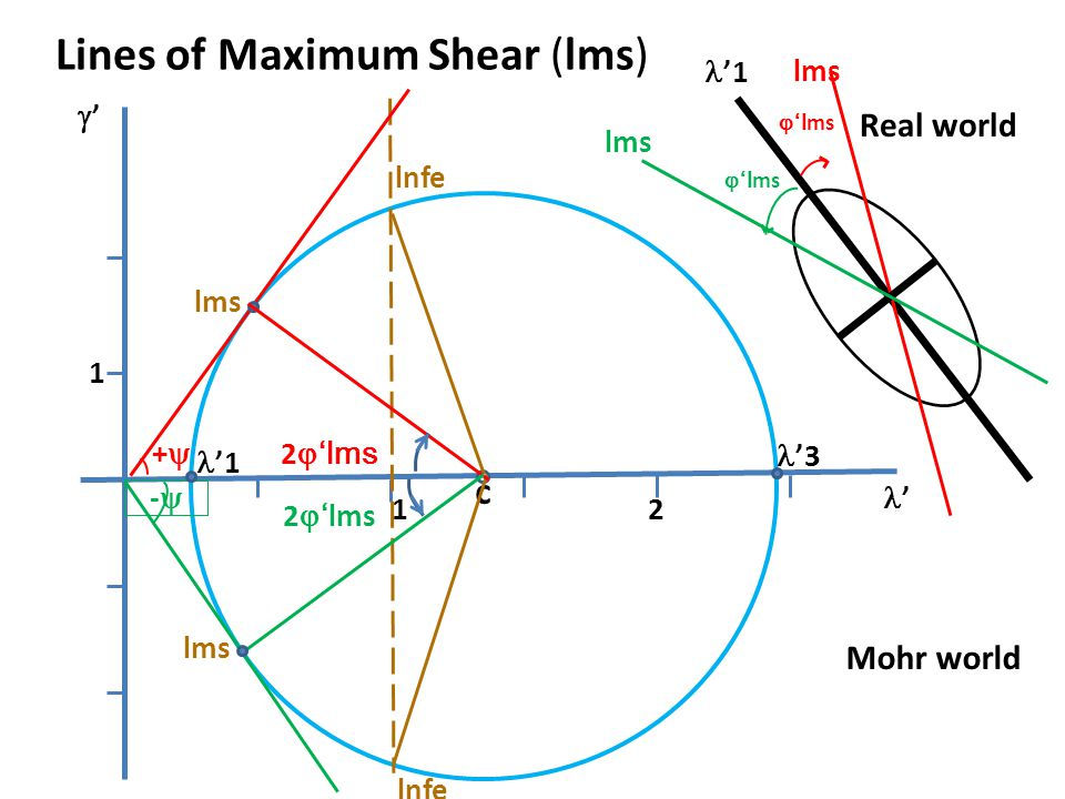 Lines of Maximum Shear (lms)