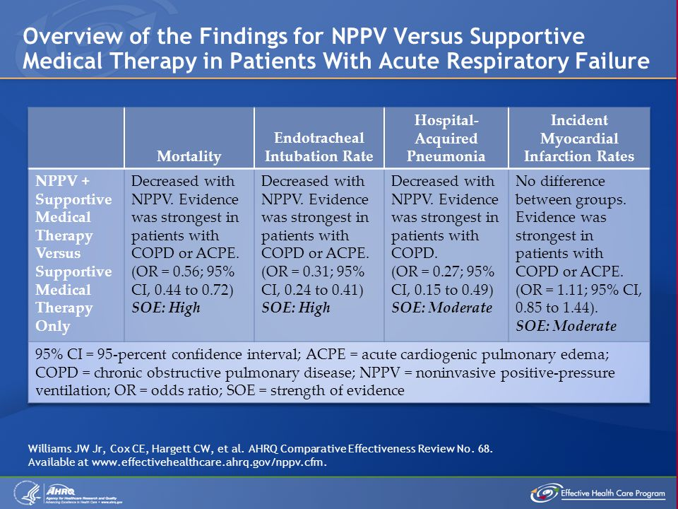 Overview of the Findings for NPPV Versus Supportive Medical Therapy in Patients With Acute Respiratory Failure