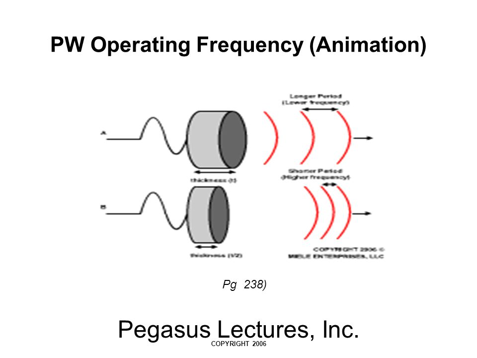 PW Operating Frequency (Animation)