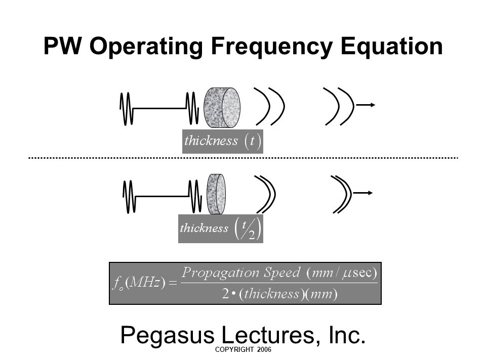 PW Operating Frequency Equation