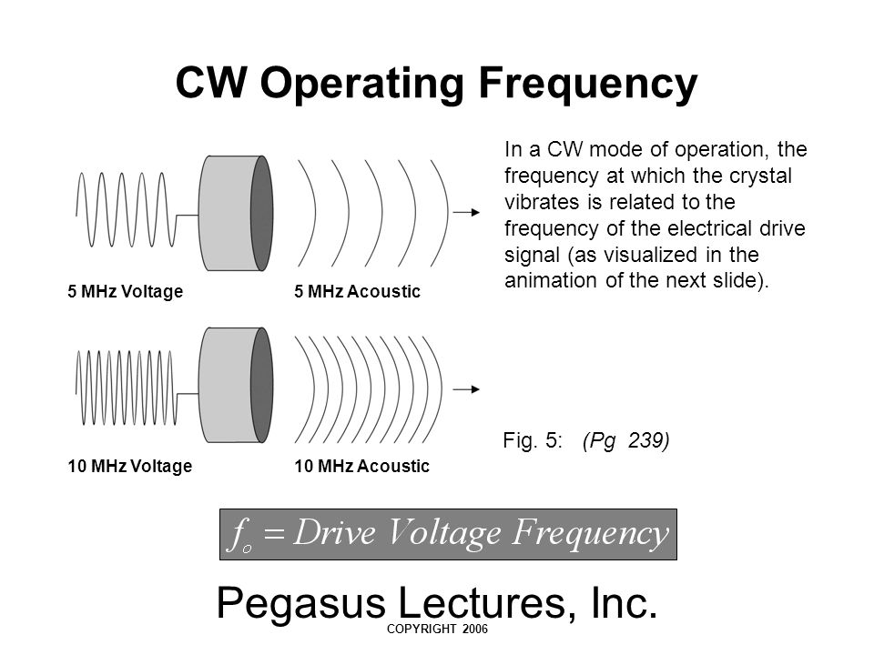 CW Operating Frequency