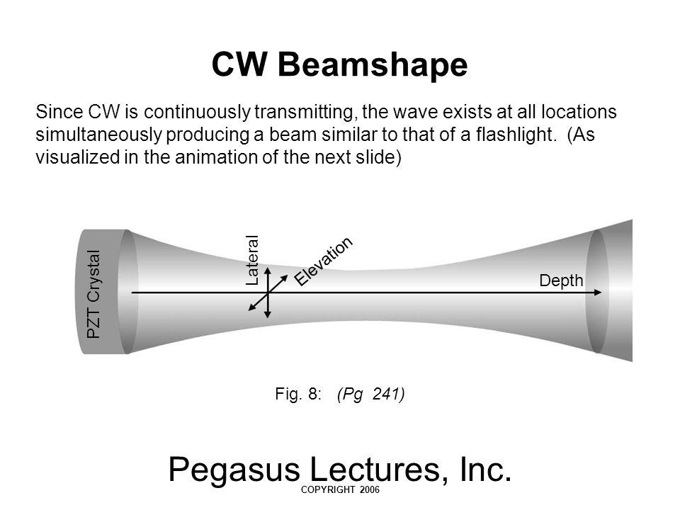 CW Beamshape Pegasus Lectures, Inc.