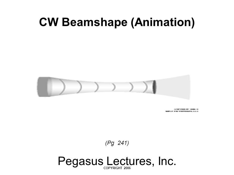 CW Beamshape (Animation)
