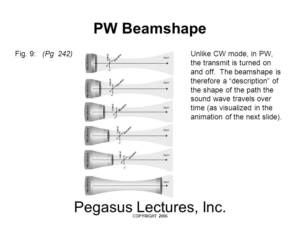 PW Beamshape Pegasus Lectures, Inc. Fig. 9: (Pg 242)