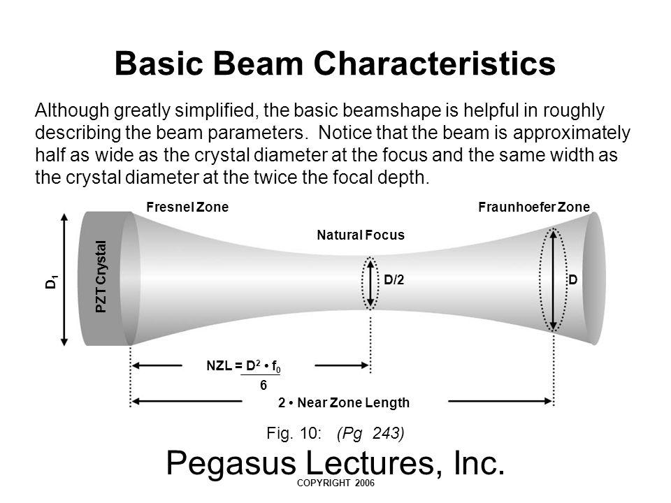 Basic Beam Characteristics