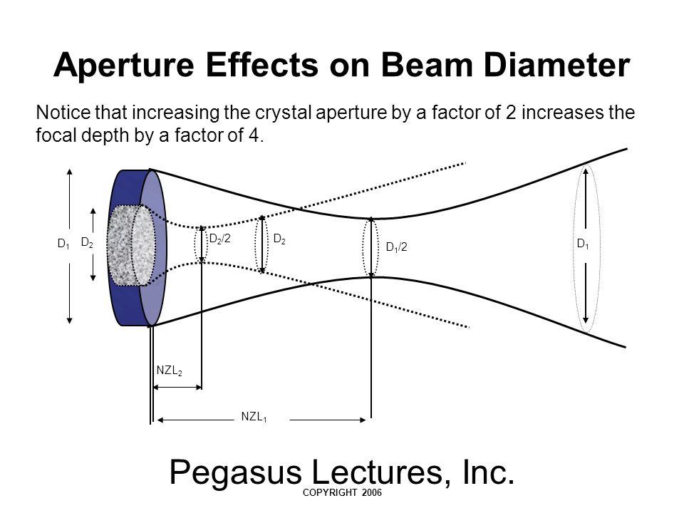 Aperture Effects on Beam Diameter