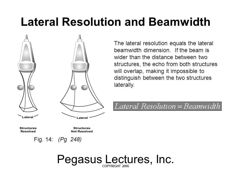 Lateral Resolution and Beamwidth