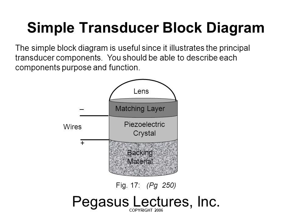 Simple Transducer Block Diagram