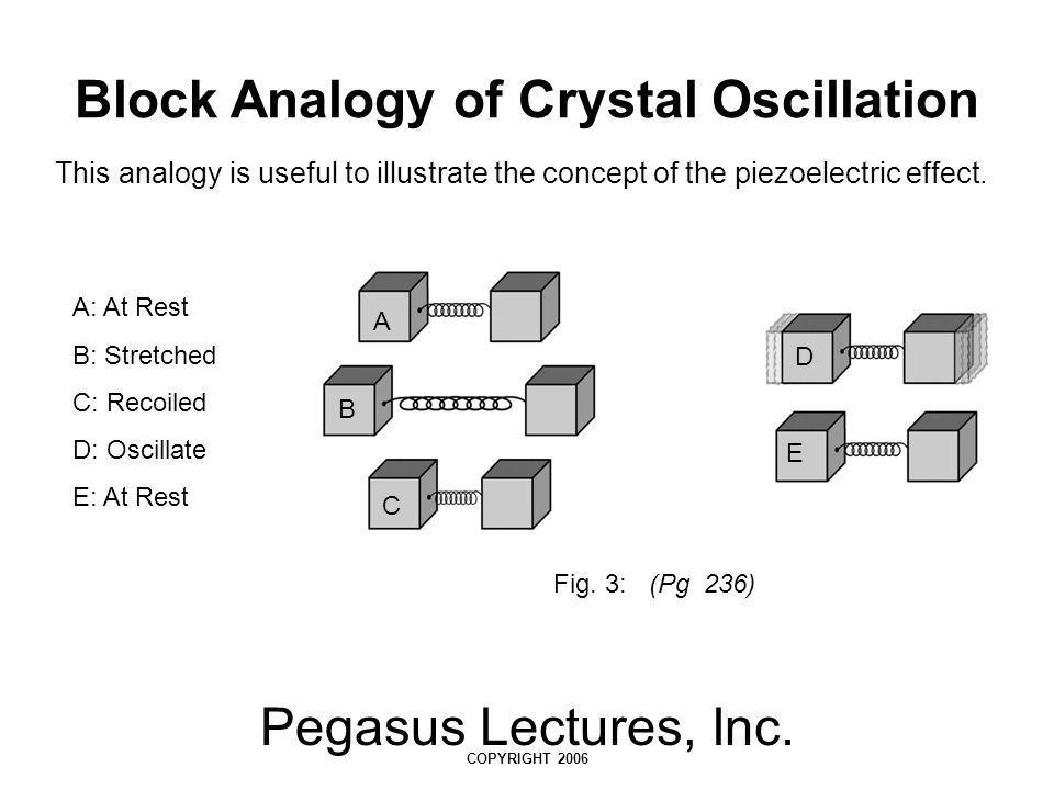Block Analogy of Crystal Oscillation