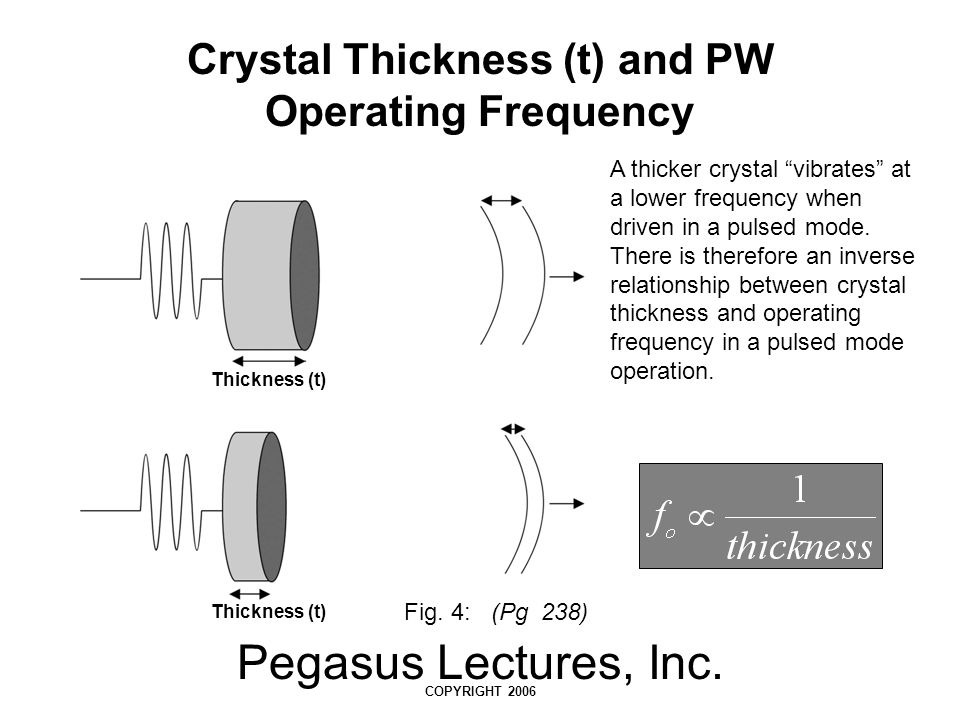 Crystal Thickness (t) and PW Operating Frequency