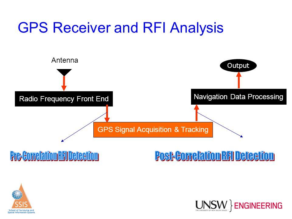 GPS Receiver and RFI Analysis