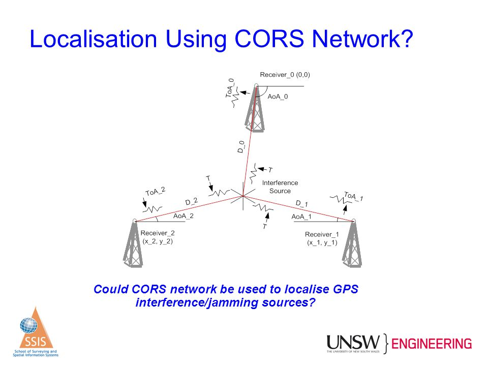 Localisation Using CORS Network