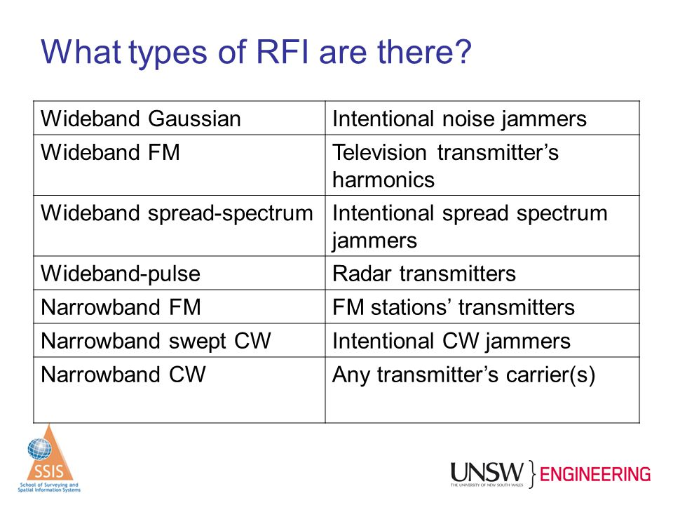 What types of RFI are there