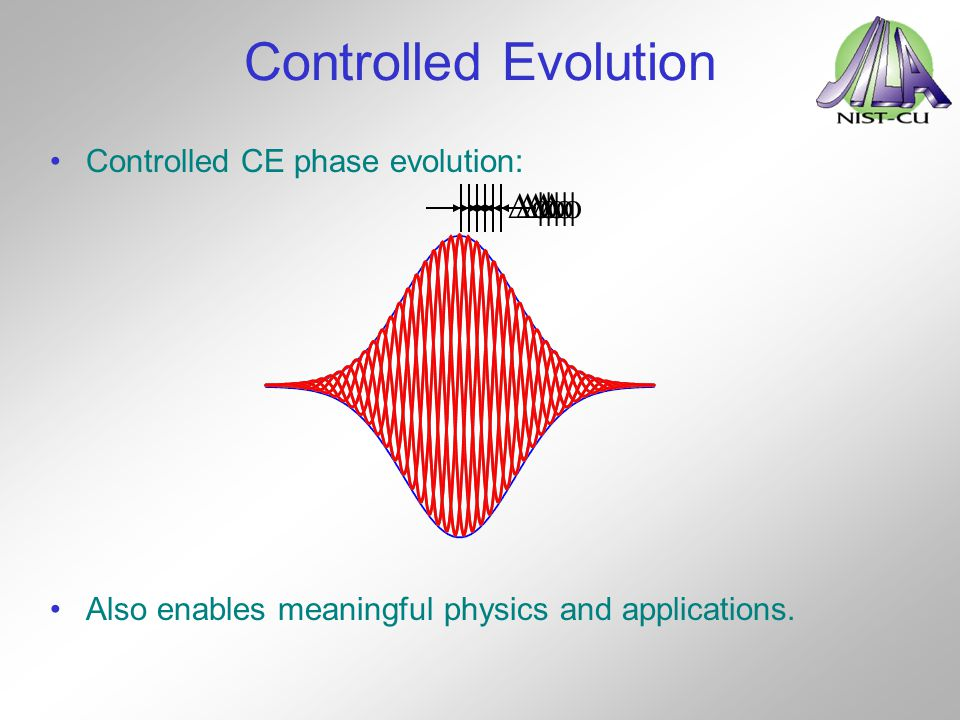 Controlled Evolution Df Df Df Df Df Controlled CE phase evolution: