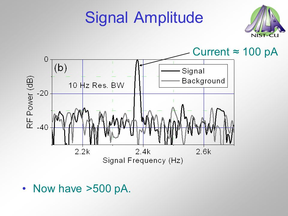 Signal Amplitude Current ≈ 100 pA Now have >500 pA.
