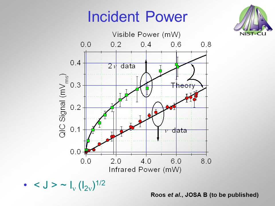 Incident Power < J > ~ In (I2n)1/2
