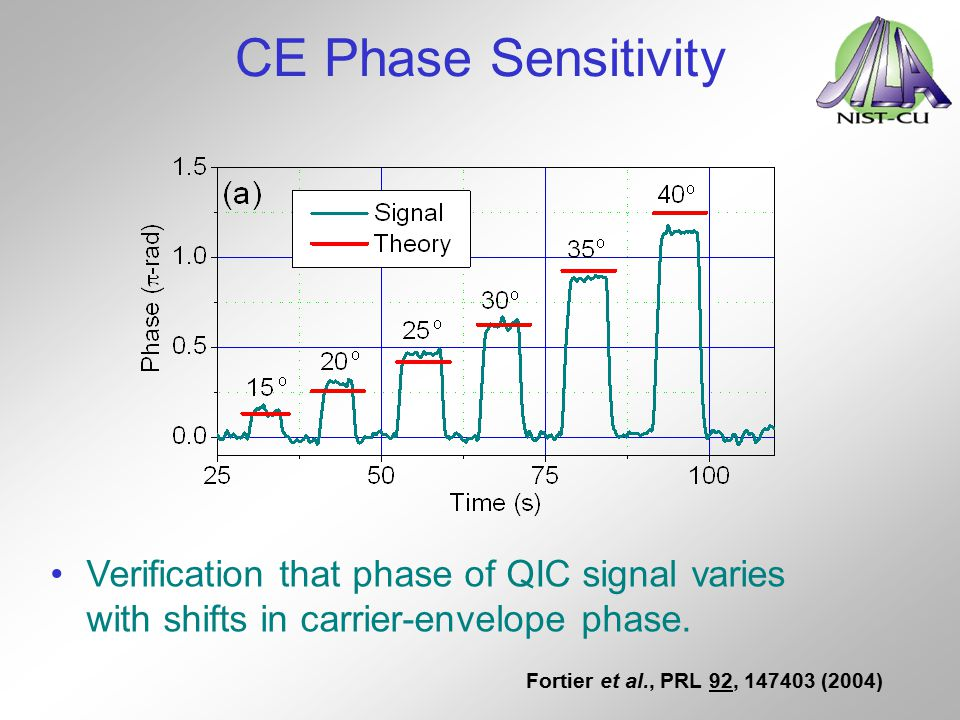 CE Phase Sensitivity Verification that phase of QIC signal varies with shifts in carrier-envelope phase.