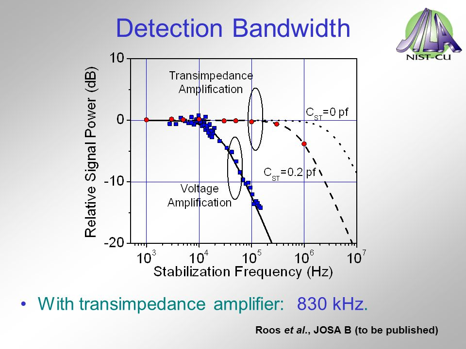 Detection Bandwidth With transimpedance amplifier: 830 kHz.