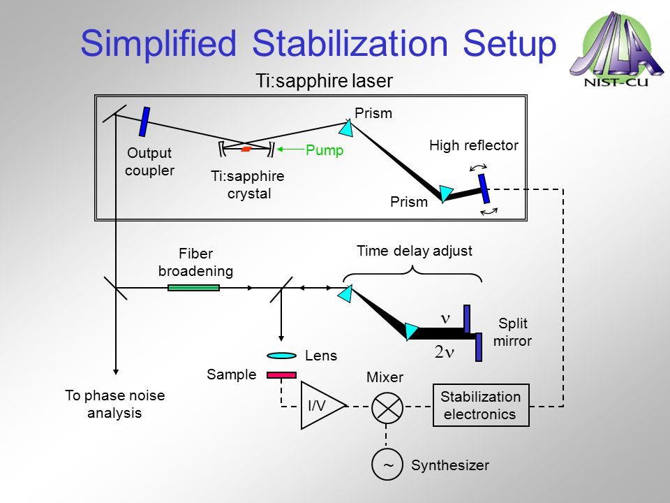 Simplified Stabilization Setup