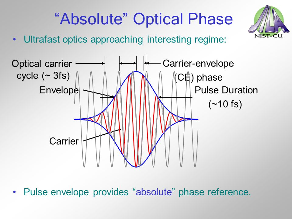 Absolute Optical Phase
