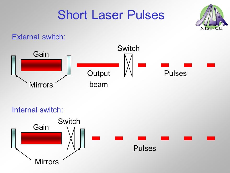 Short Laser Pulses External switch: Gain Mirrors Output beam Switch