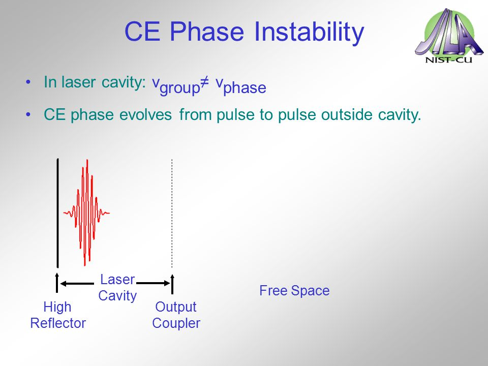 CE Phase Instability In laser cavity: vgroup≠ vphase