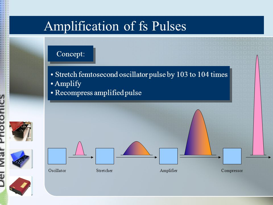 Amplification of fs Pulses