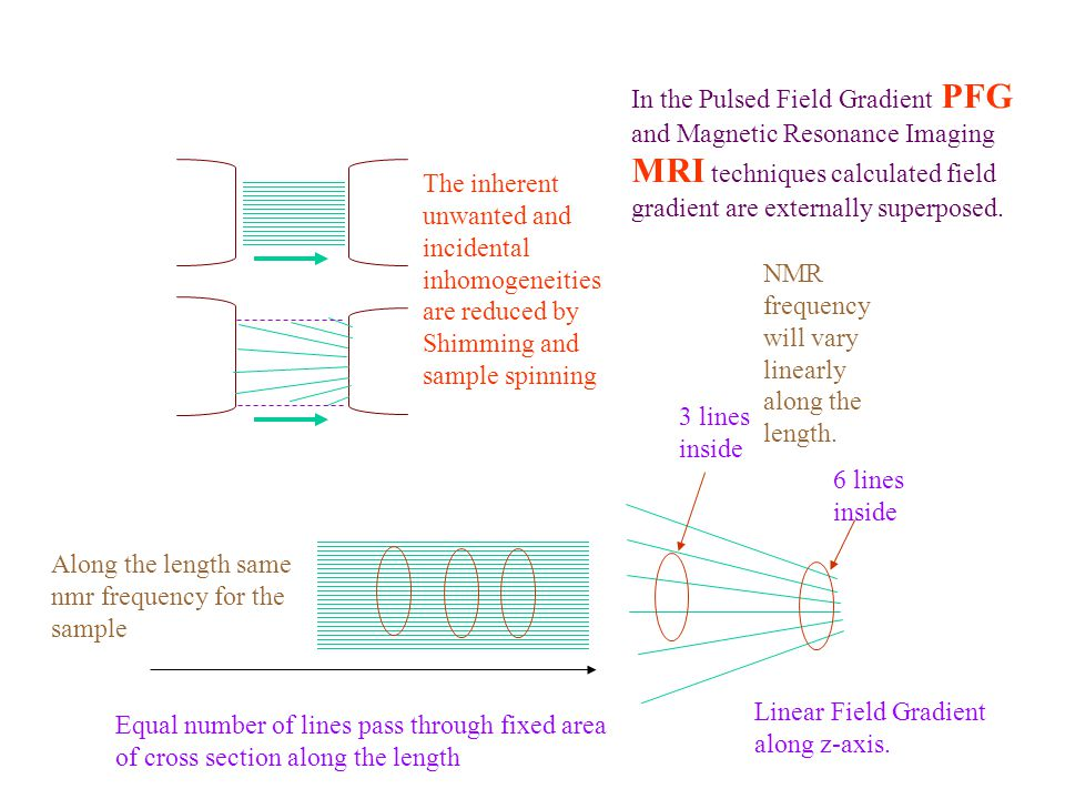 In the Pulsed Field Gradient PFG and Magnetic Resonance Imaging MRI techniques calculated field gradient are externally superposed.